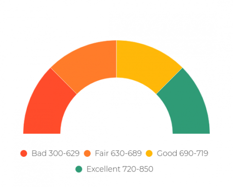 credit-scorer-range-2-1-480x384