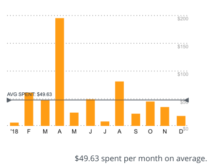 average spent per month on restaurants